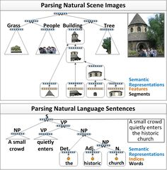 The Stanford NLP (Natural Language Processing) Group: Parsing Natural Scene Images + Parsing Natural Language Sentences    #lang #nlp #algorithms #research #stanford #edu #infovis    #v