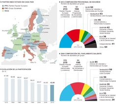 Results May 2014 European Parliament by countries