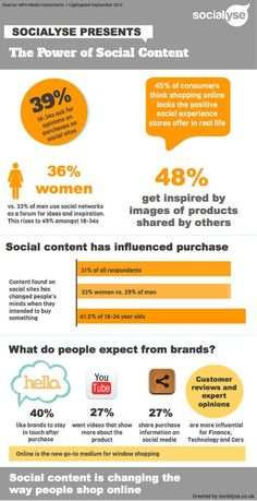 The Power of Social Content
