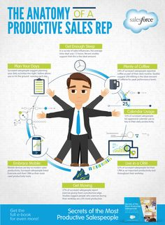 The anatomy of a productive sales representative in a cool, quick infographic. #Entrepreneurs #Business Now released: A Fast Track To Top #Sales. Go to: http://www.top-sales-results.com/