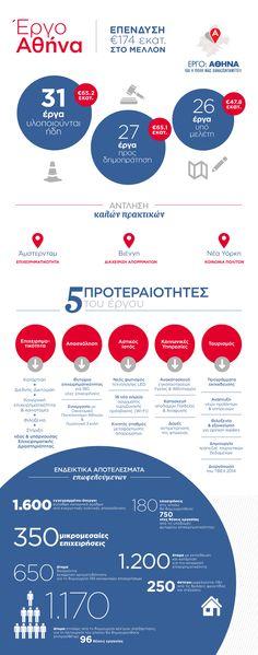 Infographic για το Έργο Αθήνα της Εταιρείας Ανάπτυξης και Τουριστικής Προβολής Αθηνών