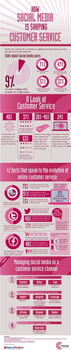 Social Media Changing the Face of Customer Service #Infographic