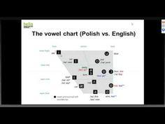 """(PL) Webinarium """"Poglish English"""" czyli najczęściej popełniane błędy fon..."""