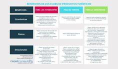 Infografía Beneficios de la creación de un Club de productos turísticos