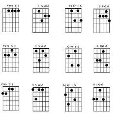 Resultado de imagen de jazz chords voicing in guitar