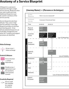 Example of a service blueprint cooper service design pinterest experience blueprint cooper malvernweather Image collections