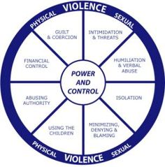 If you recognize yourself or someone you know in the following warning signs and descriptions of abuse, reach out. There is help available:  http://www.helpguide.org/mental/domestic_violence_abuse_types_signs_causes_effects.htm