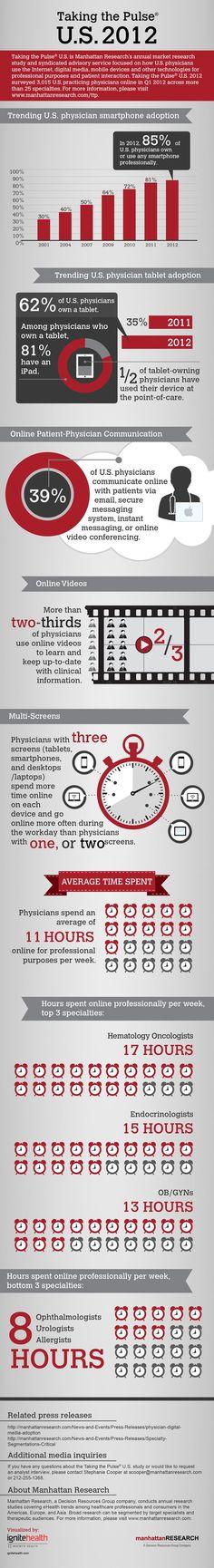 Bir Bakışta 35 Sağlık Trendi #mobile #health #it #social