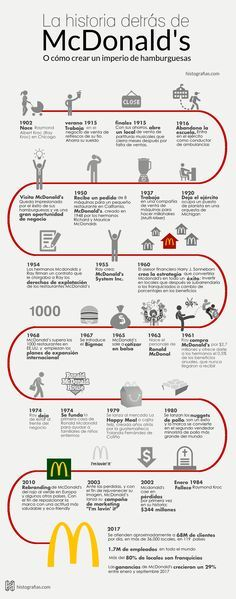 Historia de McDonald's #infografia Business Stories, Business Tips, Logos Online, Techno, Interesting Topics, Community Manager, Mcdonalds, Digital Marketing, Facebook Marketing