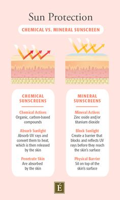 Do you know the difference between chemical and physical sunscreen? 🤔 Here's everything you need to know.