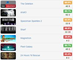 Monday Bundle - @IndieGala   $1.89 for 7 #steam #games  Rates: http://www.steamhits.com/Bundle/Bundle/3082 …  #bundle