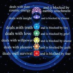 Meditating on this  What do you know about the chakras? I'm learning #thebalancedbod #balancedbreath #meditation #holistic #holistichealth #holistichealing #wellness #wellbeing #mindfulness #chakrahealing #chakrabalancing #balancedliving #organic