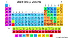 Periodic table of the elements english tabular arrangement of the periodic table of the elements english tabular arrangement of the chemical elements with their atomic numbers symbols and names 118 confirmed e urtaz Gallery