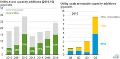 Renewables Expected To Account For Majority Of US Generating Capacity Additions In 2016
