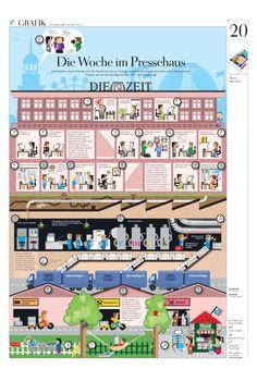 Infografik Zeitung Die Woche im Pressehaus. DIE ZEIT Nº 45/2009 So entsteht Die Zeit: Von der Recherche bis zur fertigen Ausgabe durchläuft jede Seite einen komplizierten Prozess, bis am Donnerstag die neue ZEIT beim Leser liegt.