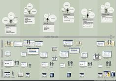 Customer Journey Map for Employee Ux User Experience, Customer Experience, Service Blueprint, Tool Design, Design Strategy, Ux Design, Graphic Design, Customer Journey Mapping, User Flow
