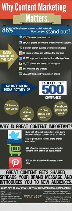 Marketing strategies infographic & data visualisation Why Content Marketing Matters? – Infographic Description Why Content Marketing Matters? – Discovred by : Pierre Cappelli – Source –