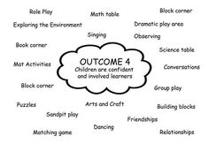 Most Effective Early Education By Best Kindergarten To All Kids Eylf Learning Outcomes, Learning Stories, Play Based Learning, Early Learning, Kids Learning, Learning Spaces, Childcare Activities, Learning Activities, Teaching Resources
