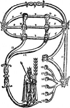"""""""This work of Raymundus's explains that of Hermes, and vice versa..."""" (Nazari, 1599)"""