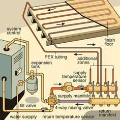 Radiant heated floor diagram. For sure I will be having radiant heated floors in my forever home. Hydronic Radiant Floor Heating, Radiant Heating System, Hydronic Heating, Radient Floor Heating, Water Heating Systems, Underfloor Heating Systems, Water Systems, Shipping Container Homes, Boiler