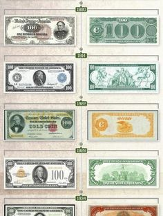 Evolution of the $100 Dollar Bill in the United States Infographic