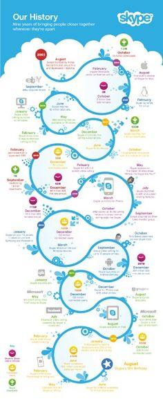 The history of Skype presented in a timeline infographic Inbound Marketing, Marketing Digital, Media Marketing, Happy Birthday, 9th Birthday, Social Networks, Social Media, Skype, Timeline Infographic