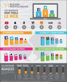 NL1036-image-Quelles-sont-les-marques-dont-parlent-les-internautes