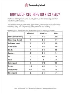 It's no secret that fewer clothes will make small mountains piles of laundry! So parents have a huge incentive to keep kids' wardrobes in check. Use this table as a guide to decide how much clothing your kids really need. Click to download this printable Decluttering School enrollment is opening again soon!