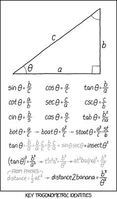 - very nice stuff - share it -Trig Identities – Computer Borders Math Vocabulary, Maths Algebra, Calculus, Math Math, Mathematics Geometry, Physics And Mathematics, Geometry Formulas, Algebra Formulas, Math Charts