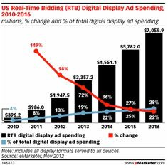 2012 was a big year for both real time bidding (RTB) as well as search retargeting. According to a recent report by eMarketer, RTB display ad spend was estimated Advertising Networks, Advertising Space, Display Advertising, Display Ads, Online Advertising, Online Marketing, Digital Marketing, Online Business, Reflection