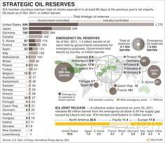 strategic oil reserves oct 2011