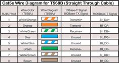 How To Make An Ethernet Network Cable In Wiring Inside Cat 5 E Diagram - deltagenerali. Cat6 Cable, Cable Wire, Ethernet Wiring, Twisted Pair, House Wiring, Network Cable, Crimping, Colors