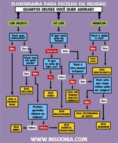 fluxograma escolha religião.jpg