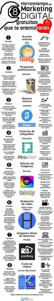 Herramientas de Marketing Digital