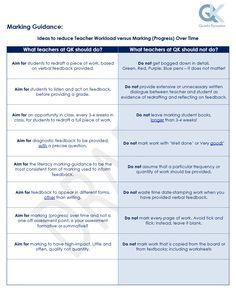 What Not To Mark? by @TeacherToolkit | @TeacherToolkit