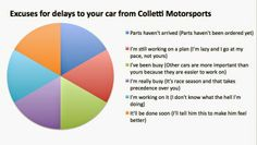 """Colletti Motorsports: the """"ripper off-ers"""": Colletti Motorsports: Scam #2 (the parts scam)"""