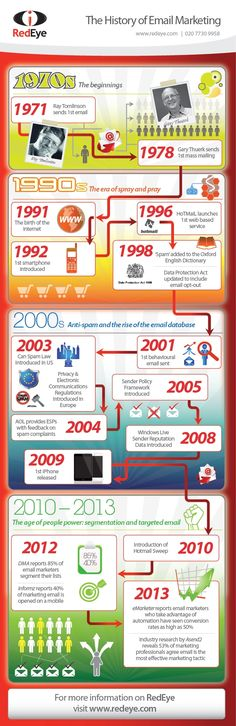 The evolution of Email infographic