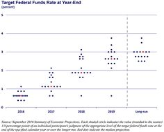 image of target fed funds rate