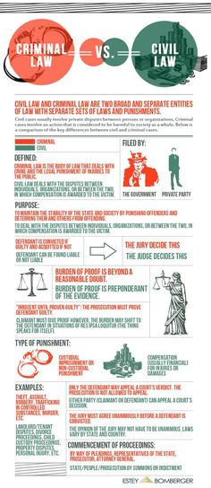 This infographic explains key differences between criminal and civil law. It is important to know the difference between the two when it comes to youth crime because many youths are not well informed and they should be. Criminal Justice Major, Criminal Law, Law Notes, Law And Justice, Harvard Law, Harvard Business School, Criminology, Law School, High School