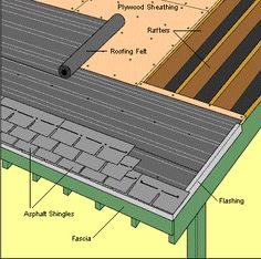 How To Re-Shingle A Roof (and not die). . Read Bruno Bornsztein's account of his roof re-shingle experience at Curbly.com . . . . . . #DIY #howto #roofing #roofer #construction #roof #reno #renovation #remodel #remodelling #building #architect #tools #ecobuild #aec #home #house #constructioncompany #property #toronto #ontario #vancouver #edmonton #calgary #montreal #quebec #scarborough #newyork #losangeles
