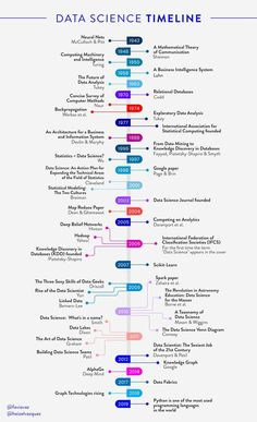 Data science is an inter-disciplinary field that uses scientific methods, processes, algorithms and systems to extract knowledge and insights from structured and unstructured Data science is related to data mining and big data. Learn Computer Science, Computer Coding, Computer Basics, Computer Vision, Computer Technology, Machine Learning Artificial Intelligence, Artificial Intelligence Technology, Visualisation, Data Visualization