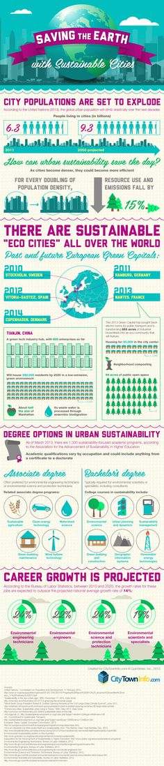 Urban sustainability: Saving the earth with sustainable cities. For the first time ever, more people live in the world's cities than in rural regions, and most population growth is occurring in urban areas. Sustainable City, Sustainable Architecture, Sustainable Design, Sustainable Living, Sustainable Schools, Permaculture Design, Salve A Terra, Ville Durable, Eco City