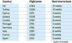 Flights graphic