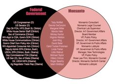 U.S. Congressman calls for DOJ Investigation into Monsanto-EPA Glyphosate collusion