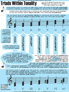 A introduction to diatonic triads as they are used in the common practice period. Music Theory Lessons, Music Theory Guitar, Music Theory Worksheets, Music Chords, Music Guitar, Piano Lessons, Piano Sheet Music, Guitar Lessons, Reading Music