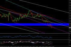 Forex Technical Analysis EURUSD 4H Chart July 28, 2014