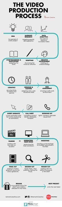 The Video Production Process Infographic #contentmarketingprocess #InfographicsProduct #InfographicsProcess