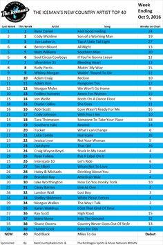 the-icemans-top-40-week-of-oct-9