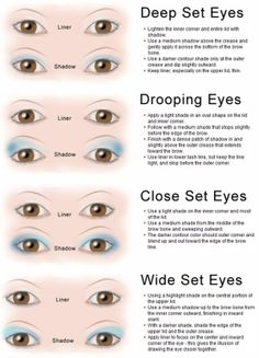 Eyeshadow Application by Eye Type