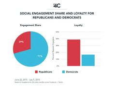 Democrats received more engagements, but Republicans had a higher percentage of repeat engagers across Facebook and Twitter from 6/22-7/5.